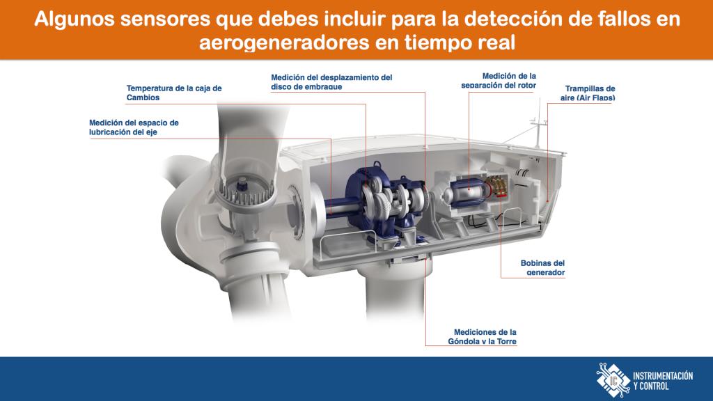 Detección de fallos en aerogeneradores en tiempo real