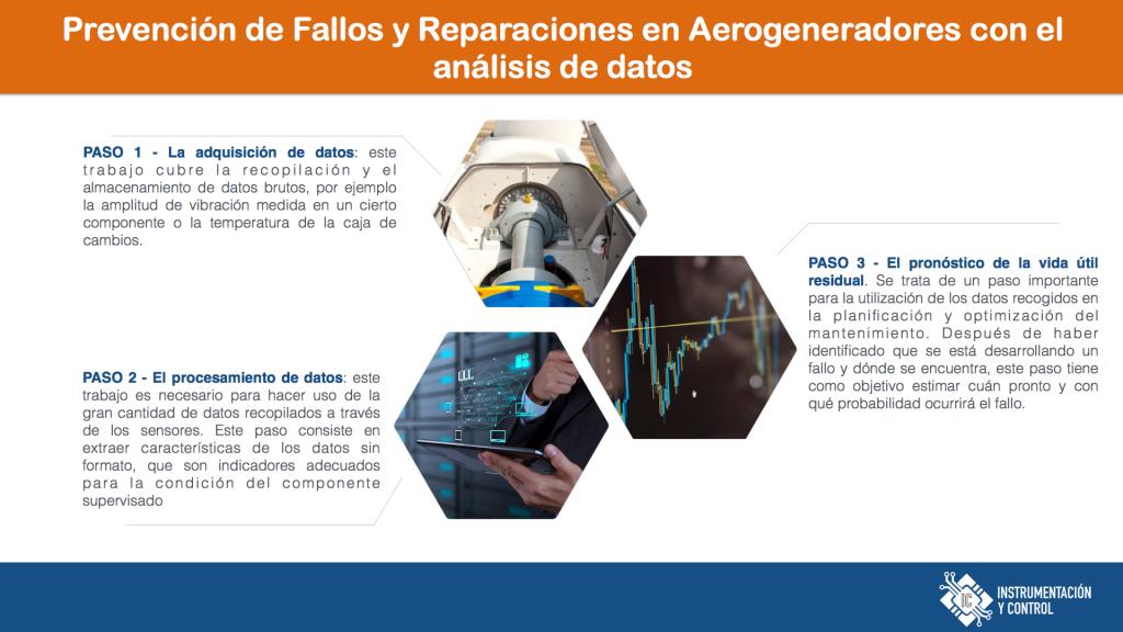 Prevención de Fallos en Aerogeneradores 2